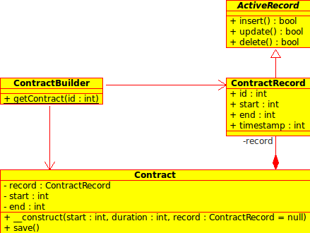 ActiveRecord class diagram
